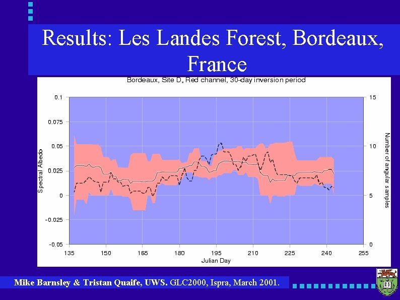 Results: Les Landes Forest, Bordeaux, France Mike Barnsley & Tristan Quaife, UWS. GLC 2000,