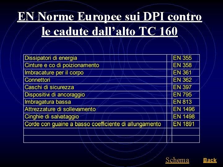 EN Norme Europee sui DPI contro le cadute dall'alto TC 160 Schema Back