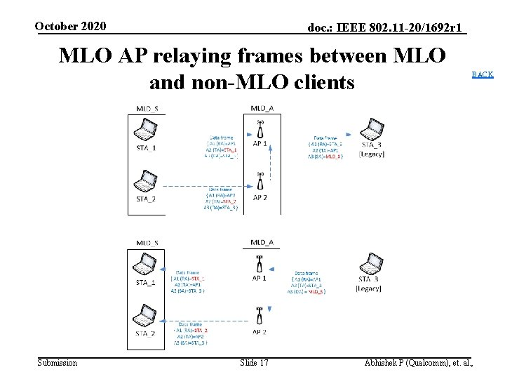 October 2020 doc. : IEEE 802. 11 -20/1692 r 1 MLO AP relaying frames