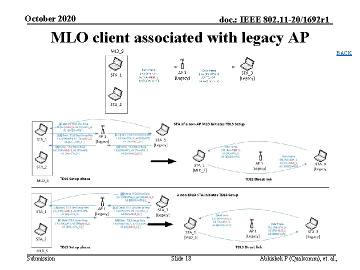 October 2020 doc. : IEEE 802. 11 -20/1692 r 1 MLO client associated with
