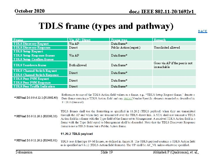 October 2020 doc. : IEEE 802. 11 -20/1692 r 1 TDLS frame (types and