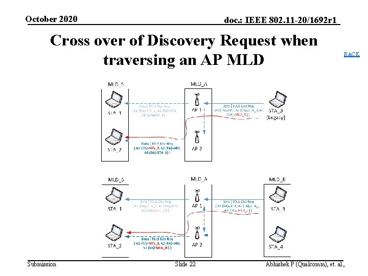 October 2020 doc. : IEEE 802. 11 -20/1692 r 1 Cross over of Discovery