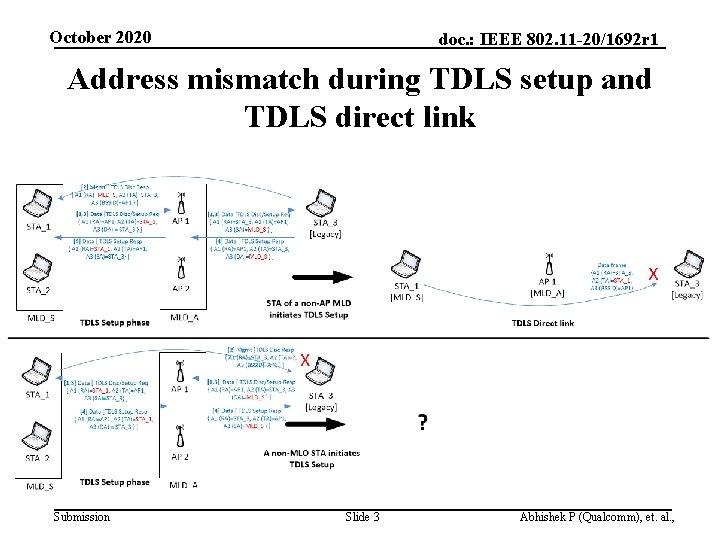 October 2020 doc. : IEEE 802. 11 -20/1692 r 1 Address mismatch during TDLS