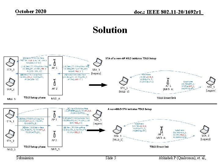 October 2020 doc. : IEEE 802. 11 -20/1692 r 1 Solution Submission Slide 5