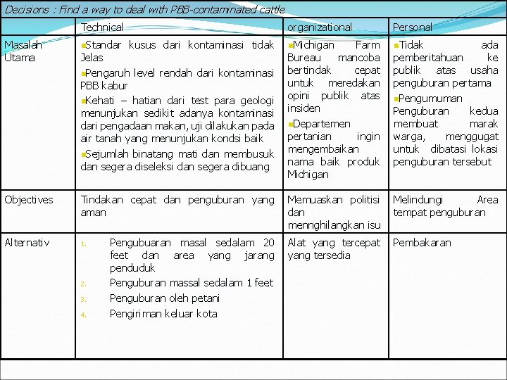 Decisions : Find a way to deal with PBB-contaminated cattle Technical kusus dari kontaminasi