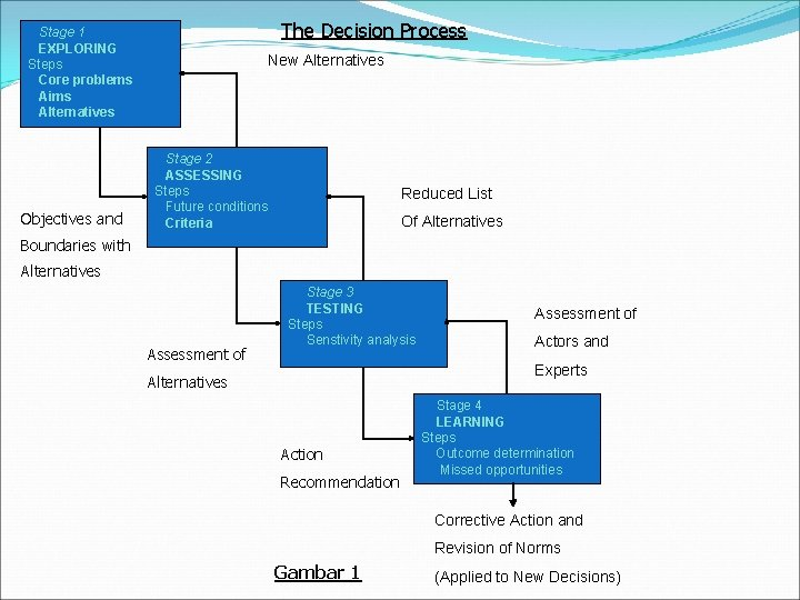 The Decision Process Stage 1 EXPLORING Steps Core problems Aims Alternatives Objectives and New