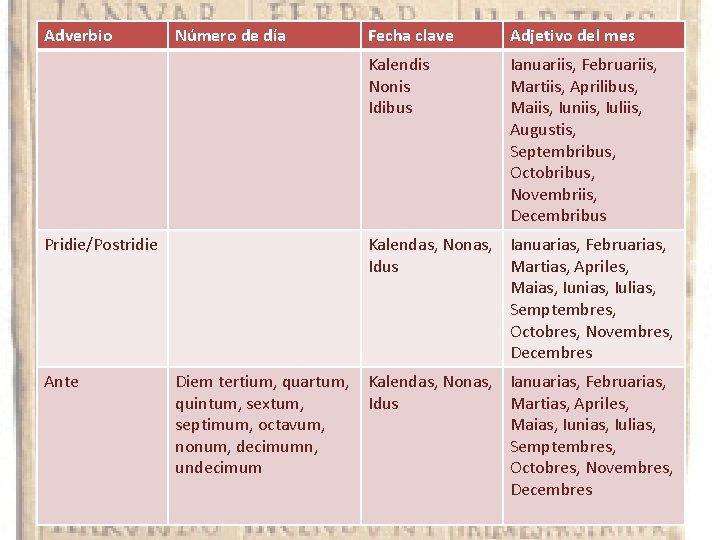 Adverbio Número de día Pridie/Postridie Ante Fecha clave Adjetivo del mes Kalendis Nonis Idibus