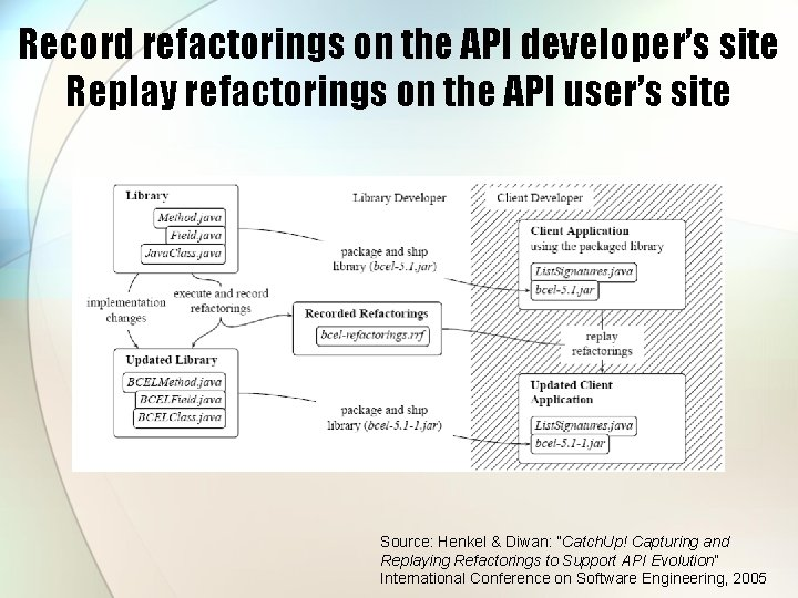 Record refactorings on the API developer's site Replay refactorings on the API user's site