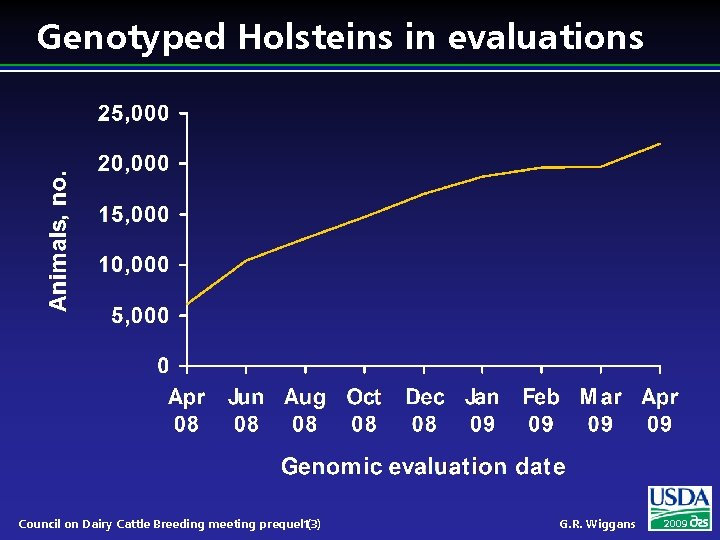 Genotyped Holsteins in evaluations Council on Dairy Cattle Breeding meeting prequel 13) ( G.