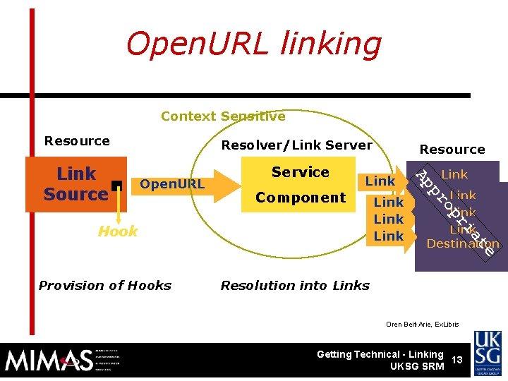 Open. URL linking Context Sensitive Resource Link ri e at Hook Link op Component