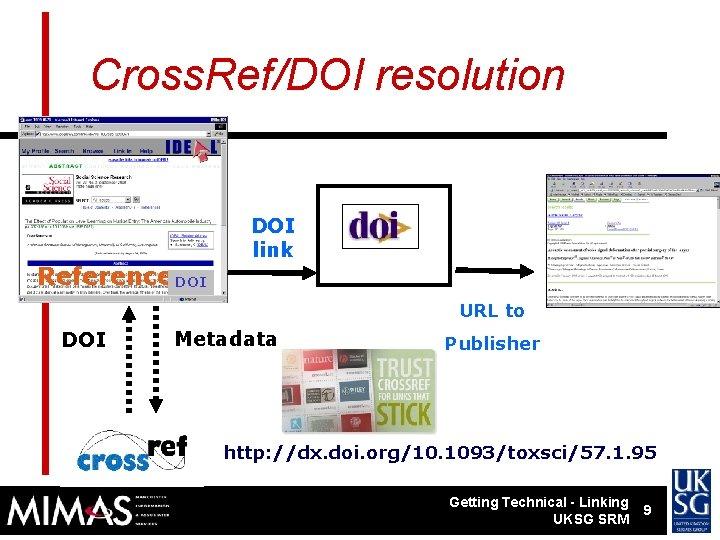 Cross. Ref/DOI resolution References. DOI link URL to DOI Metadata Publisher http: //dx. doi.
