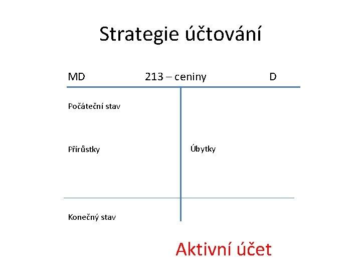 Strategie účtování MD 213 – ceniny D Počáteční stav Přírůstky Úbytky Konečný stav Aktivní