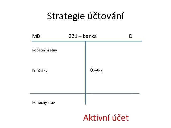 Strategie účtování MD 221 – banka D Počáteční stav Přírůstky Úbytky Konečný stav Aktivní
