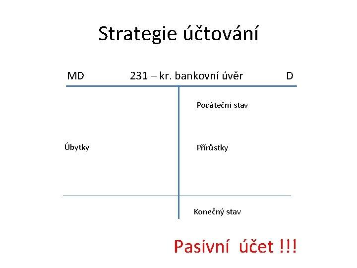 Strategie účtování MD 231 – kr. bankovní úvěr D Počáteční stav Úbytky Přírůstky Konečný