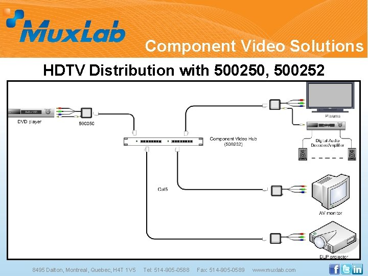 Component Video Solutions HDTV Distribution with 500250, 500252 8495 Dalton, Montreal, Quebec, H 4