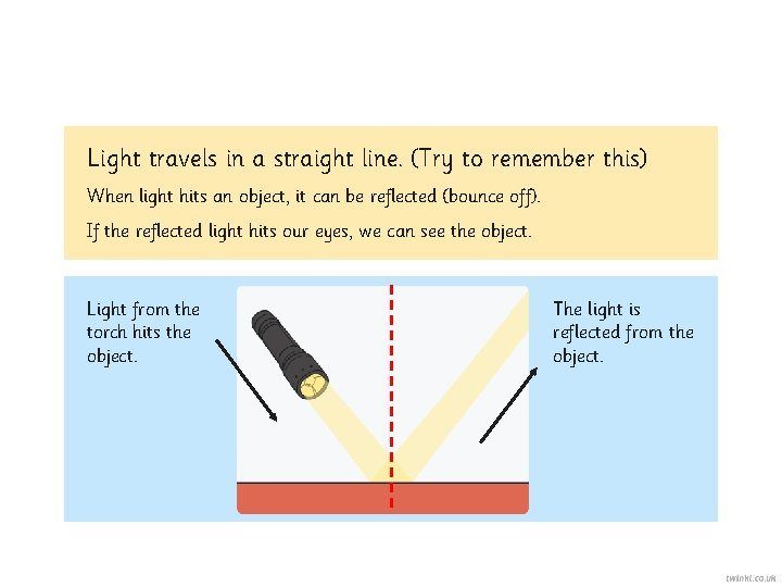 Light travels in a straight line. (Try to remember this) When light hits an
