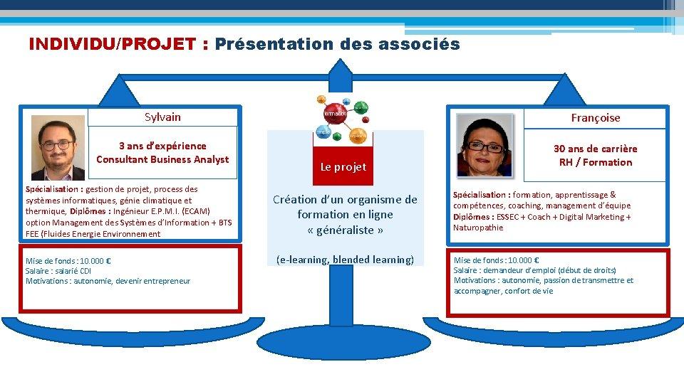 INDIVIDU/PROJET : Présentation des associés Sylvain Françoise 3 ans d'expérience Consultant Business Analyst 30