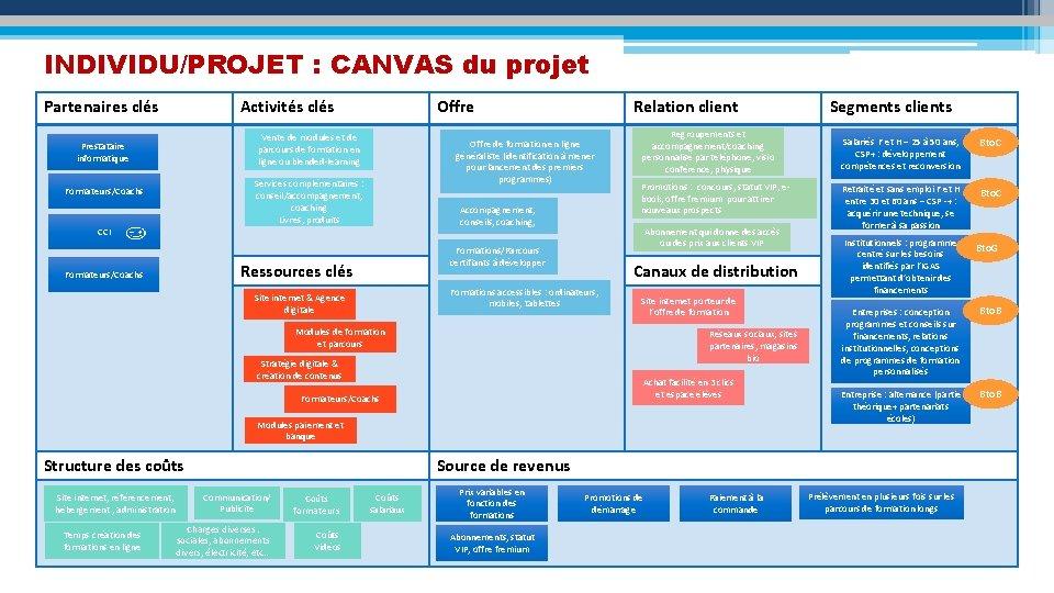 INDIVIDU/PROJET : CANVAS du projet Partenaires clés Activités clés Offre Vente de modules et