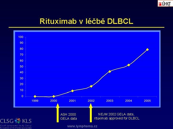 Rituximab v léčbě DLBCL ASH 2000 GELA data NEJM 2002 GELA data, rituximab approved