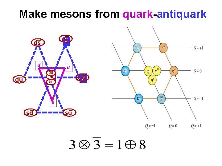 Make mesons from quark-antiquark __ uss _ ds d _ du_ _ sd _