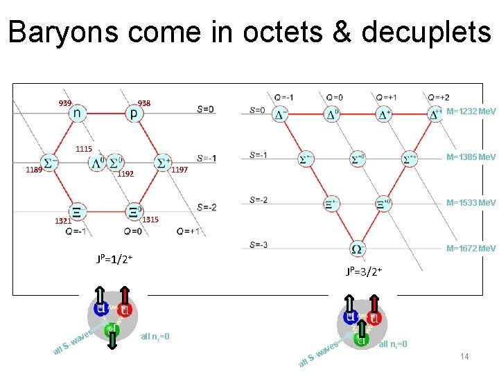 Baryons come in octets & decuplets 939 938 M=1232 Me. V 1115 1189 M=1385