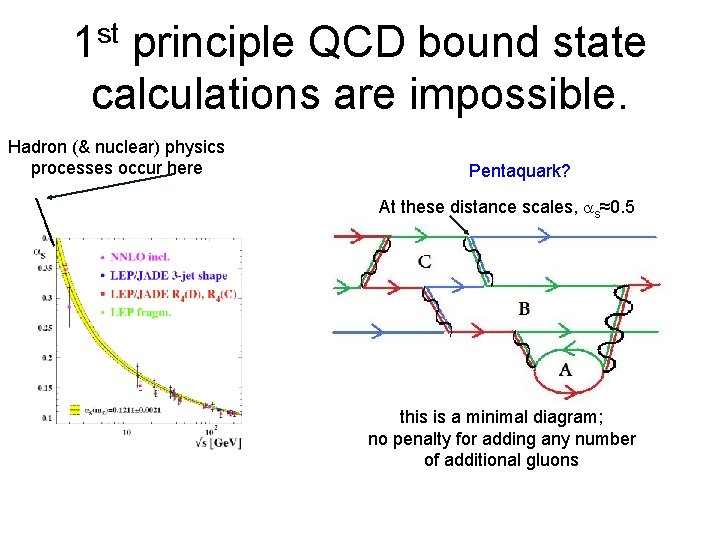 st 1 principle QCD bound state calculations are impossible. Hadron (& nuclear) physics processes