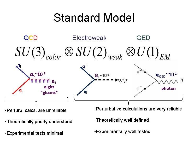 "Standard Model QCD Electroweak qj qj' as~10 -1 qi QED gij eight ""gluons"" GF~10"