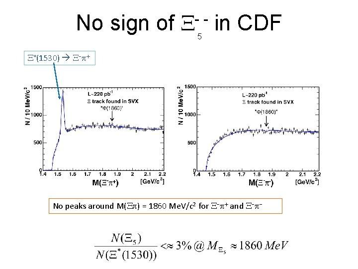 No sign of X- - in CDF 5 X*(1530) X-p+ No peaks around M(Xp)