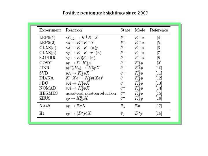Positive pentaquark sightings since 2003