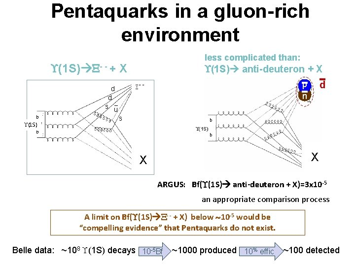 Pentaquarks in a gluon-rich environment less complicated than: (1 S) - - + X