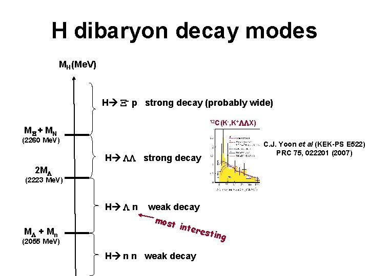 H dibaryon decay modes MH(Me. V) H - p strong decay (probably wide) 12