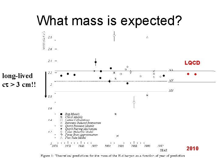 What mass is expected? LQCD long-lived ct > 3 cm!! • • 2010