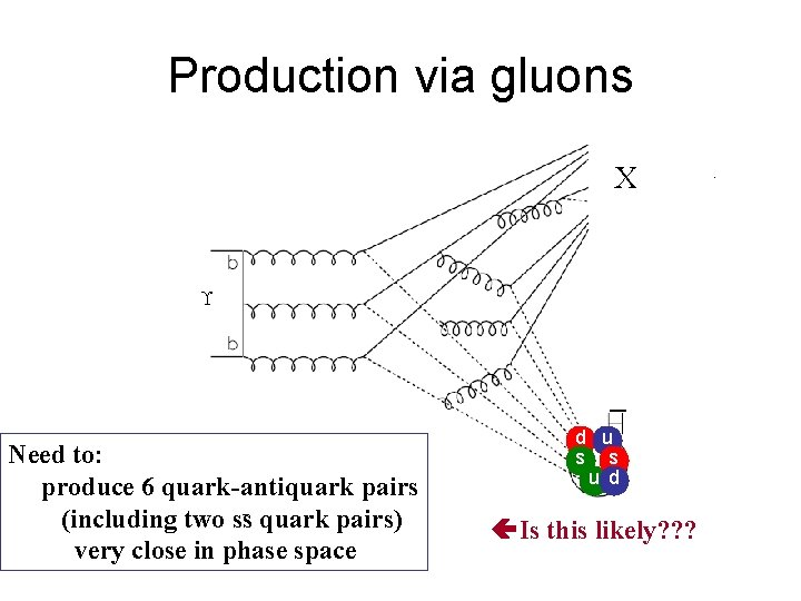 Production via gluons X Need to: produce 6 quark-antiquark pairs (including two ss quark