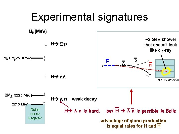 Experimental signatures MH(Me. V) H ~2 Ge. V shower that doesn't look like a