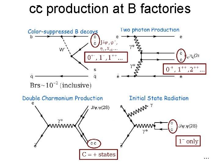cc production at B factories