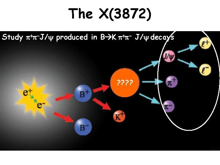 The X(3872) Study p+p-J/ produced in B K p+p- J/ decays ? ?
