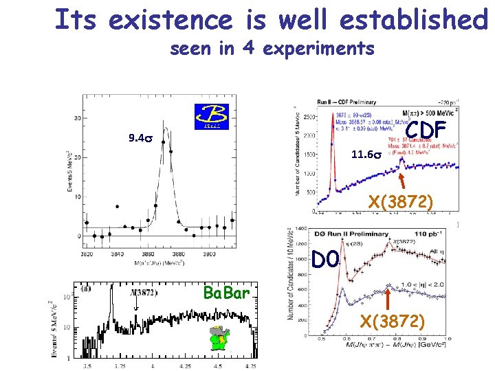 Its existence is well established seen in 4 experiments CDF 9. 4 s 11.
