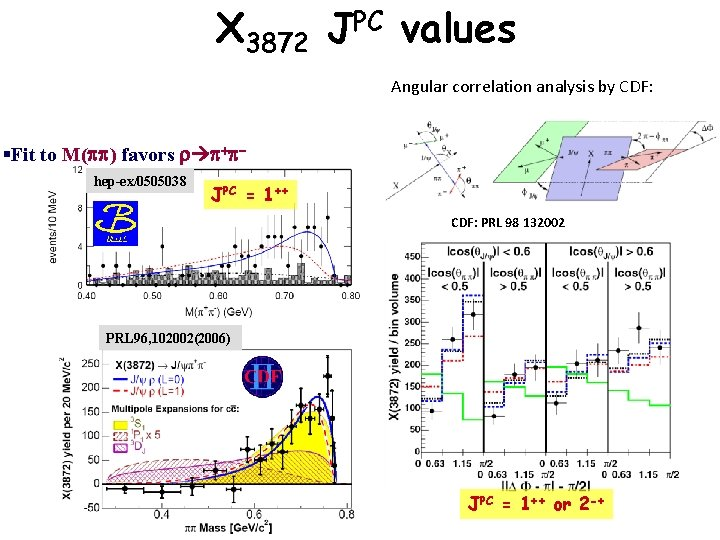 X 3872 JPC values Angular correlation analysis by CDF: §Fit to M(pp) favors r