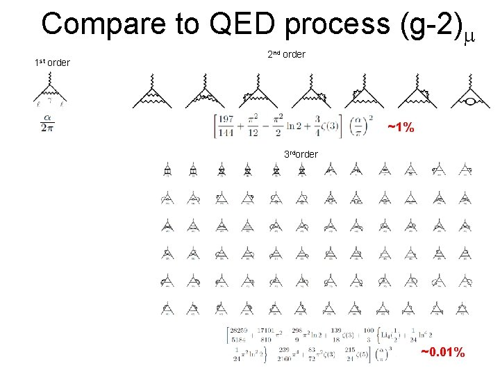 Compare to QED process (g-2)m 1 st order 2 nd order ~1% 3 rdorder