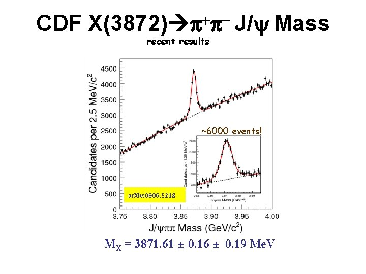 CDF X(3872) p+p- J/ Mass recent results ~6000 events! ar. Xiv: 0906. 5218 MX