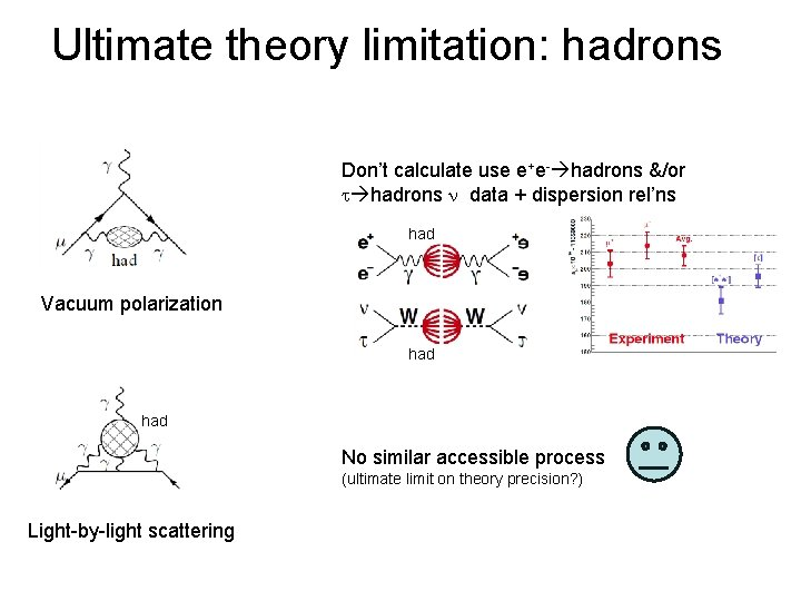 Ultimate theory limitation: hadrons Don't calculate use e+e- hadrons &/or t hadrons n data