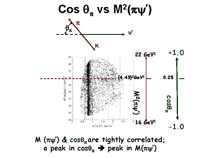Cos qp vs M 2(p ') qp p ' K +1. 0 22 Ge.