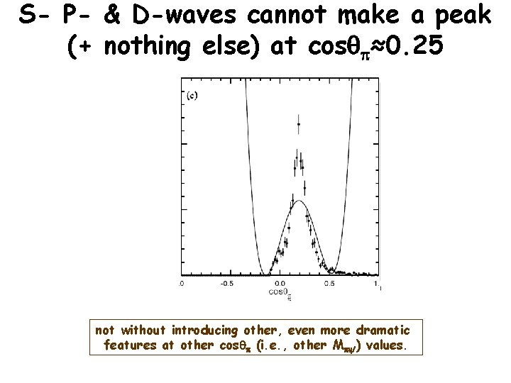 S- P- & D-waves cannot make a peak (+ nothing else) at cosqp≈0. 25