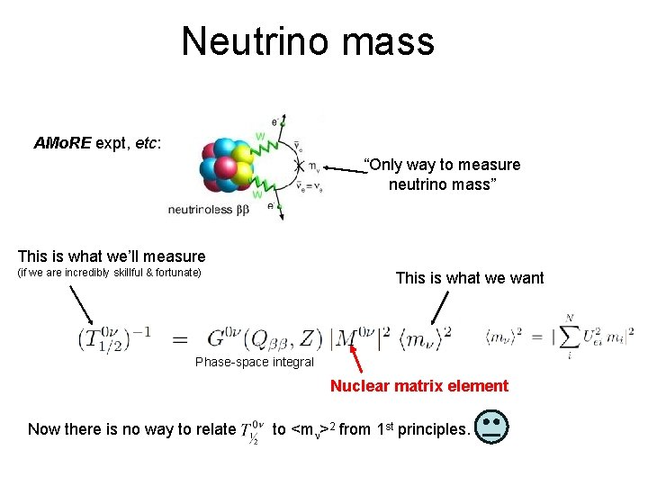 "Neutrino mass AMo. RE expt, etc: ""Only way to measure neutrino mass"" This is"