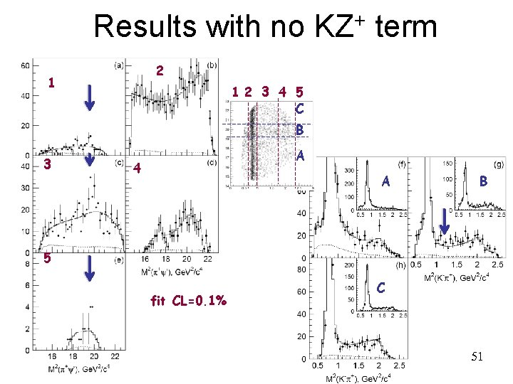 Results with no + KZ term 2 1 12 3 4 5 C B