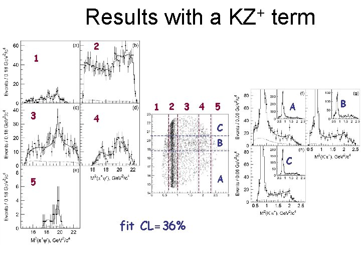 Results with a KZ+ term 1 3 2 4 1 2 3 4 5