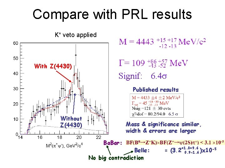 Compare with PRL results K* veto applied With Z(4430) Signif: 6. 4 s Published