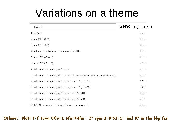 Variations on a theme Z(4430)+ significance Others: Blatt f-f term 0 r=1. 6 fm