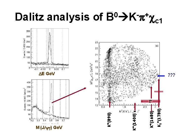 Dalitz analysis of B 0 K-p+cc 1 DE Ge. V ? ? ? K