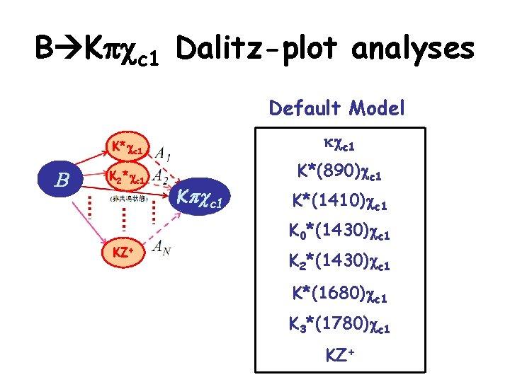 B Kpcc 1 Dalitz-plot analyses Default Model B K*cc 1 kcc 1 K 2*cc